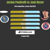 Jordan Ponticelli vs Josh Reese h2h player stats