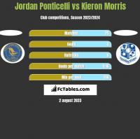 Jordan Ponticelli vs Kieron Morris h2h player stats