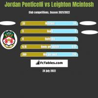 Jordan Ponticelli vs Leighton Mcintosh h2h player stats
