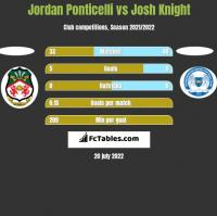 Jordan Ponticelli vs Josh Knight h2h player stats