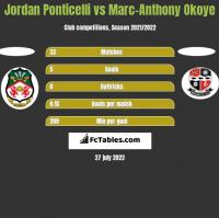Jordan Ponticelli vs Marc-Anthony Okoye h2h player stats