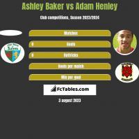 Ashley Baker vs Adam Henley h2h player stats