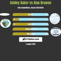 Ashley Baker vs Alan Browne h2h player stats