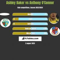 Ashley Baker vs Anthony O'Connor h2h player stats