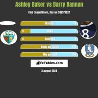 Ashley Baker vs Barry Bannan h2h player stats