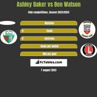 Ashley Baker vs Ben Watson h2h player stats