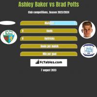 Ashley Baker vs Brad Potts h2h player stats