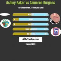 Ashley Baker vs Cameron Burgess h2h player stats