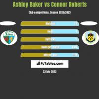 Ashley Baker vs Connor Roberts h2h player stats