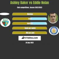Ashley Baker vs Eddie Nolan h2h player stats