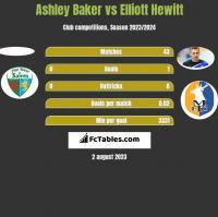 Ashley Baker vs Elliott Hewitt h2h player stats