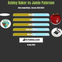 Ashley Baker vs Jamie Paterson h2h player stats