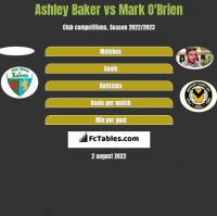 Ashley Baker vs Mark O'Brien h2h player stats