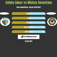 Ashley Baker vs Mickey Demetriou h2h player stats