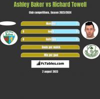 Ashley Baker vs Richard Towell h2h player stats