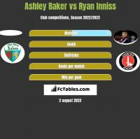 Ashley Baker vs Ryan Inniss h2h player stats