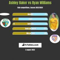Ashley Baker vs Ryan Williams h2h player stats