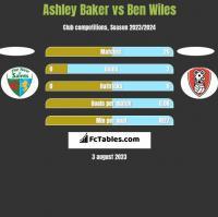 Ashley Baker vs Ben Wiles h2h player stats