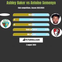Ashley Baker vs Antoine Semenyo h2h player stats