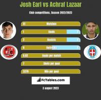 Josh Earl vs Achraf Lazaar h2h player stats