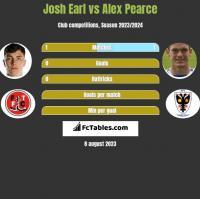 Josh Earl vs Alex Pearce h2h player stats