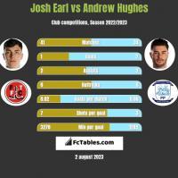 Josh Earl vs Andrew Hughes h2h player stats