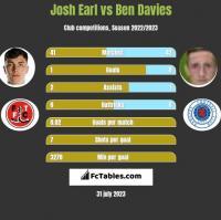 Josh Earl vs Ben Davies h2h player stats
