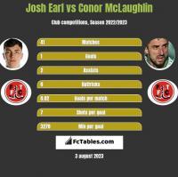 Josh Earl vs Conor McLaughlin h2h player stats