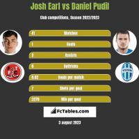 Josh Earl vs Daniel Pudil h2h player stats