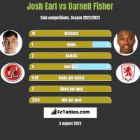 Josh Earl vs Darnell Fisher h2h player stats