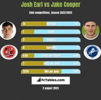 Josh Earl vs Jake Cooper h2h player stats