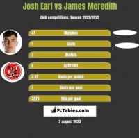 Josh Earl vs James Meredith h2h player stats
