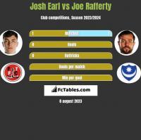 Josh Earl vs Joe Rafferty h2h player stats