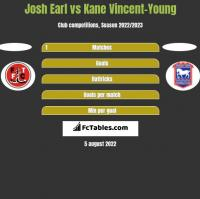Josh Earl vs Kane Vincent-Young h2h player stats