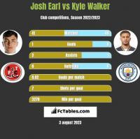 Josh Earl vs Kyle Walker h2h player stats