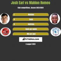 Josh Earl vs Mahlon Romeo h2h player stats