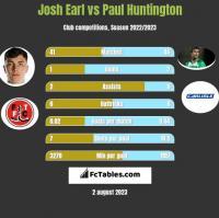 Josh Earl vs Paul Huntington h2h player stats