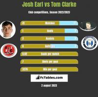 Josh Earl vs Tom Clarke h2h player stats