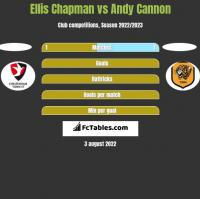 Ellis Chapman vs Andy Cannon h2h player stats