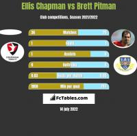 Ellis Chapman vs Brett Pitman h2h player stats