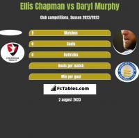 Ellis Chapman vs Daryl Murphy h2h player stats