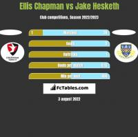 Ellis Chapman vs Jake Hesketh h2h player stats