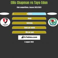 Ellis Chapman vs Tayo Edun h2h player stats