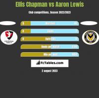 Ellis Chapman vs Aaron Lewis h2h player stats