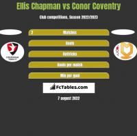 Ellis Chapman vs Conor Coventry h2h player stats
