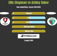 Ellis Chapman vs Ashley Baker h2h player stats