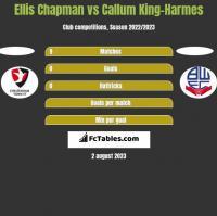 Ellis Chapman vs Callum King-Harmes h2h player stats