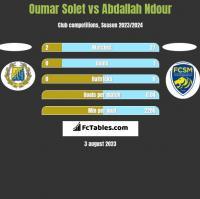 Oumar Solet vs Abdallah Ndour h2h player stats