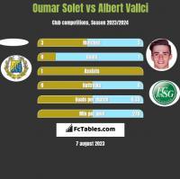 Oumar Solet vs Albert Vallci h2h player stats