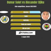Oumar Solet vs Alexander Djiku h2h player stats